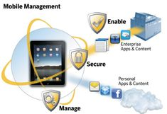 """Big Market Research:""""Global Mobile Device Management (MDM) Market Analysts forecast the global MDM market to grow at a CAGR of over the period Mobile Device Management, Enterprise System, Global Mobile, Application Development, Mobile App, Marketing, Phone, Business, Google Search"""
