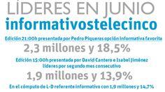 Telecinco (15,9%), líder de audiencia por quinto mes consecutivo con su mejor dato de los últimos dos años