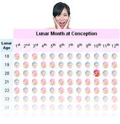 10 Baby Gender Prediction Ideas Gender Prediction Baby Gender Prediction Baby Gender