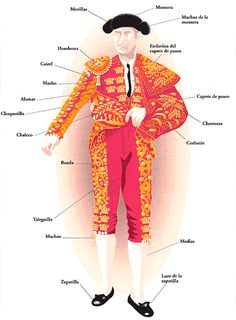 Vocabulario del traje de luces: matador