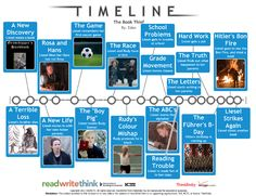 Read Write Think: a great timeline app! | The Librarian's Locker
