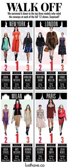 #models #runway #fashionweek #fashion #infographic #lusthave