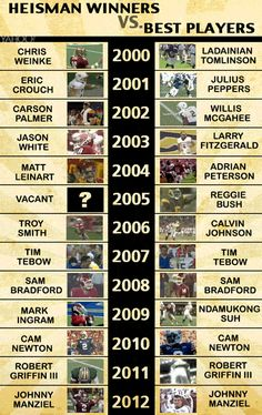 Awesome #GIF-Infographic: The #Heisman Trophy winner isn't always the best player.  #NFL #Football