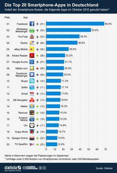 Die Grafik zeigt die Nutzeranteile der Top 20 #Smartphone-Apps in Deutschland. #statista #infografik