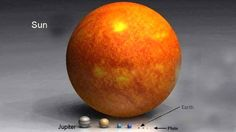 Relative sizes of planets (including Sol) within our solar system Solar System Model, Our Solar System, Grain Of Sand, Preschool Science, Elementary Science, Science Ideas, Fiction And Nonfiction, Space Exploration, Science Nature