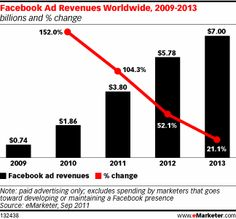 Facebook ad revenues & growth % - 2009-2013