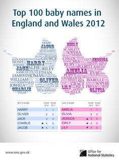 Overused names alert: Top baby names in UK and Wales in 2012. Wow, who would've thought Jessica was gonna make a comeback so soon??