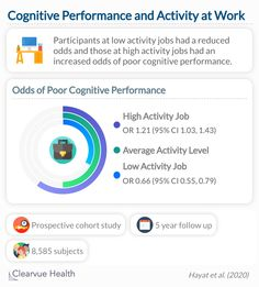 Study participants who were less physically active at work were more likely to perform better on cognitive tests. Study, Chart, Science, Activities, Health, Salud, Flag, Science Comics, Studio