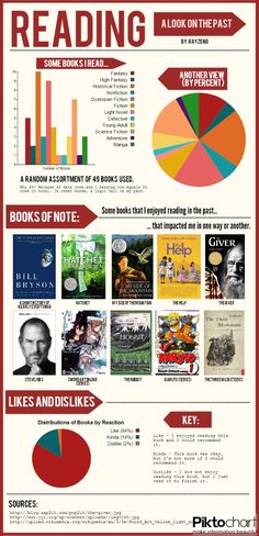 Reading History | #infographics made in @Piktochart
