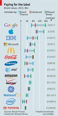 Brand Valuation Inaccuracies> Marketing: What are brands for? | The Economist