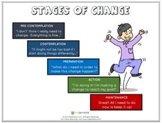 Stages+of+Change