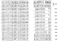 Evolution of Czech handwriting standard.