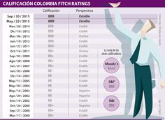Fitch reiteró BBB para Colombia, pero pide ajuste