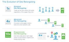 What is programmatic site retargeting? Chango's Ben Plomion explains how it works and how PSR can complement a marketing automation campaign. Marketing Technology, Marketing Automation, The Marketing, Display Ads, Infographic, Advertising, Messages, Digital, Infographics