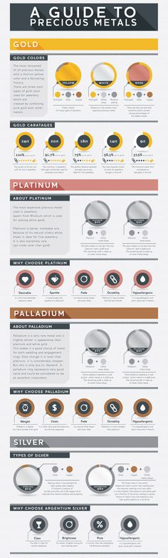 Trading infographic : Precious Metals Infographic/Visual Asset Needed Infographic design by Earth Science, Science And Nature, Teaching Chemistry, Material Science, Gold Prospecting, Physical Science, Rocks And Minerals, Science And Technology, Engineering Science