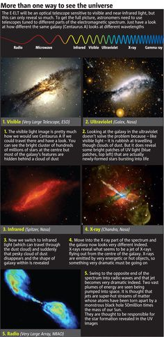 Why do astronomers use so many different telescopes? It's all down to wavelengths.