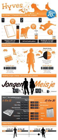 Infographic kids & young adults on Dutch social medium Hyves Digital Marketing Strategy, Social Media Marketing, Web 2.0, Young Adults, Internet Marketing, Communication, Medium, Education, Dutch