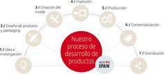 Nuestro proceso de desarrollo de productos