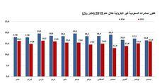 nice  تراجع الصادرات السعودية غير البترولية إلى 15.9 مليار ريال