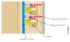 Conduites d'immeubles et conduites montantes gaz en immeuble collectif | GrDF Cegibat