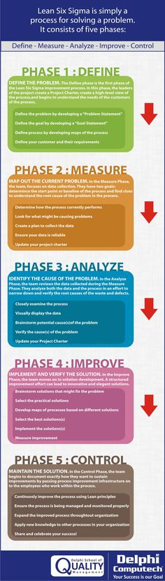 Pin by Steve Jacobs on Project Management and PMBOK | Pinterest
