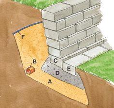 Stödmur avslutar slänten | Staket & grind | Gör det själv |