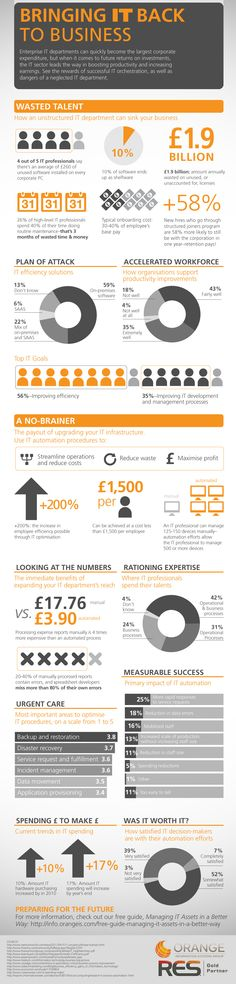 INFOGRAPHIC: Bringing IT Back to Business