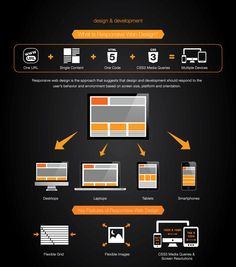 Responsive Infographic by onEvent Design & Development Responsive Site, Responsive Web Design, Screen Size, Design Development, Infographic, Coding, Infographics, Programming, Visual Schedules