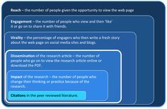 A 2013 study in PLOS ONE tracked the impact of social media on the dissemination of research articles, with 6 levels of  engagement identified between readers and the published research.