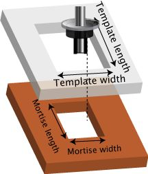 Template Offset Calculator This calculator can be used to calculate the size of the template necessary to achieve a routed mortise when using a guide bush with a router.