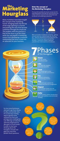 The Marketing Hourglass and the Funnel concept #Infographic #marketing #business