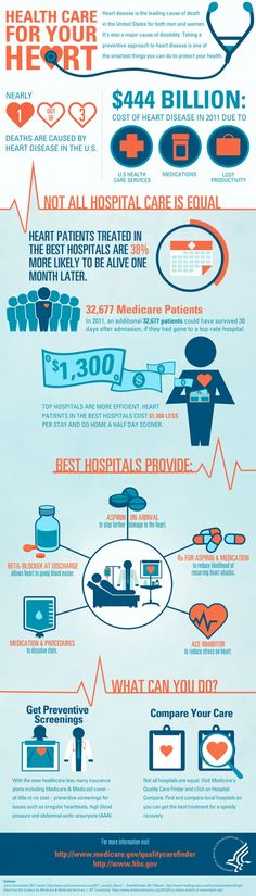Health care for heart disease (infographic)