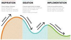 HCD Process / IDEO