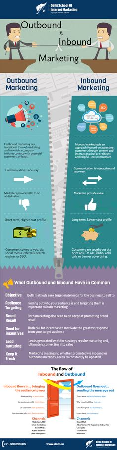 [INFOGRAPHIC]- Outbound & Inbound Marketing: Differences and Similarities
