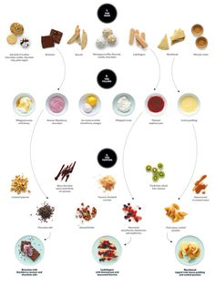 The No-Fuss Dessert Generator is an online detailed poster that shows how to create nearly 800 different desserts. It was created by How to Cook Everything series author Mark Bittman for The New York Times