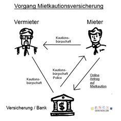 http://guenstigere.com/mietkautions-versicherung/