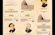 Faena Sphere | Los libros más populares de todos los tiempos en un infográfico