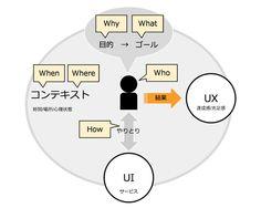 UXデザインは、ユーザー・UI・コンテキストの3つの要素をはっきりさせることから始めます。これらの要素をヌケモレなく検討するには、「5W1H」の枠組みで考えると効果的です。 http://ameblo.jp/ca-1pixel/entry-11921318178.html