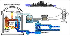 Engineering of Nuclear Systems