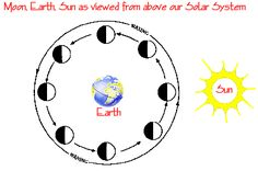 Moon Cycle   Diagram looking down on Moon as it orbits Earth with Sun to right