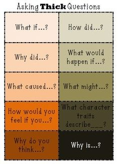 Thick questions require students to think and search for the answer. Thick questions are high order questioning that can be used as an active reading strategy. Use the posters for a bulletin board to help students formulate higher order questions. Thick questions can be used during whole group, small group and independent reading.