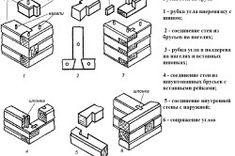 Рубка стен из бруса Tech Companies, Diagram, Company Logo, Logos, Furniture, A Logo, Legos