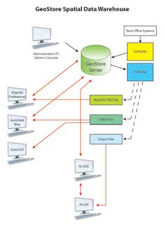 52 Best All About Software Testing S On Pinterest. Geostore Spatial Data Warehouse Knowledge Worker Business Intelligence Science. Wiring. Sle Data Warehouse Architecture Diagram At Scoala.co