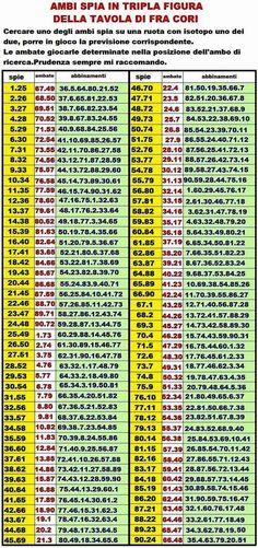 numeri e metodi di occhidigiada58: Le mie tabelle per il gioco del lotto