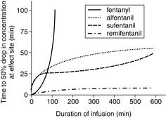 Opioid infusion duration and effect on elimination