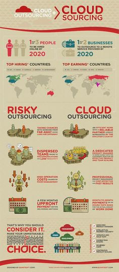 Cloudsourcing model - inforgraphic by QuartSoft