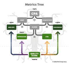 #ppc metrics tree