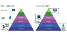 LAS IMPLICACIONES DEL FLIPPED CLASSROOM (@manueljesusF)   Nuevas tecnologías aplicadas a la educación   Educa con TIC