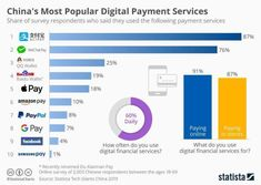 This chart shows the most popular digital payment services in China. Content Marketing, Digital Marketing, Disruptive Innovation, Commercial Bank, Most Popular, Machine Learning, Workplace, Investing, Technology