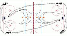 CoachThem Drill of the Week Choose your Gap Ice Hockey Coach Tips and Drills Mike Weaver NHL Dek Hockey, Hockey Drills, Hockey Training, Hockey Coach, Ice Rink, Coaching, Passion, Play, Baseball